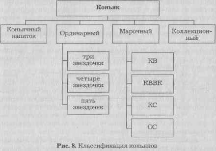 Классификация и ассортимент коньяка.