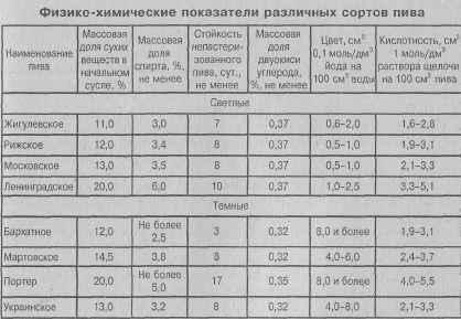 Слабоалкогольные напитки классификация.