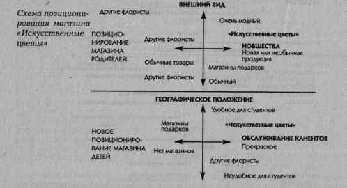 Стратегия позиционирования