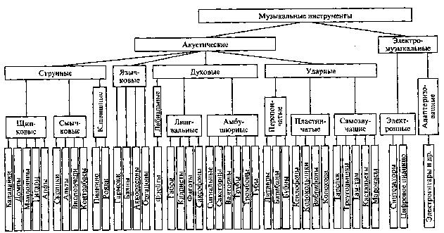 Классификация музыкальных