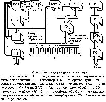 Электромузыкальные инструменты.