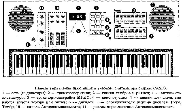 Схема эффекта повтора звука в