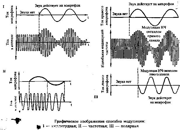 При амплитудной модуляции (AM)