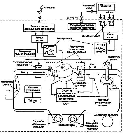 Качественный видиомагнитофон