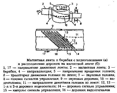 Схема управления головка видеомагнитофона