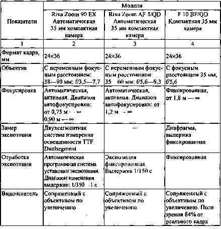 Характеристика ассортимента