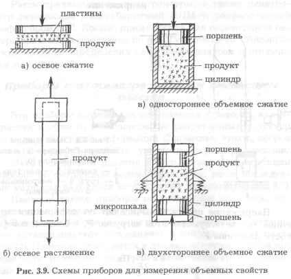 Методы и приборы для