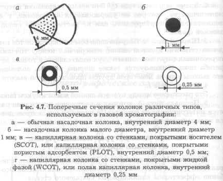 в газовой хроматографии