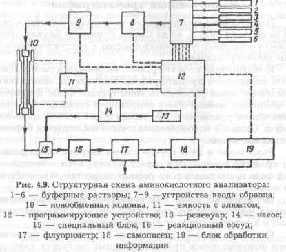 Ионообменная хроматография