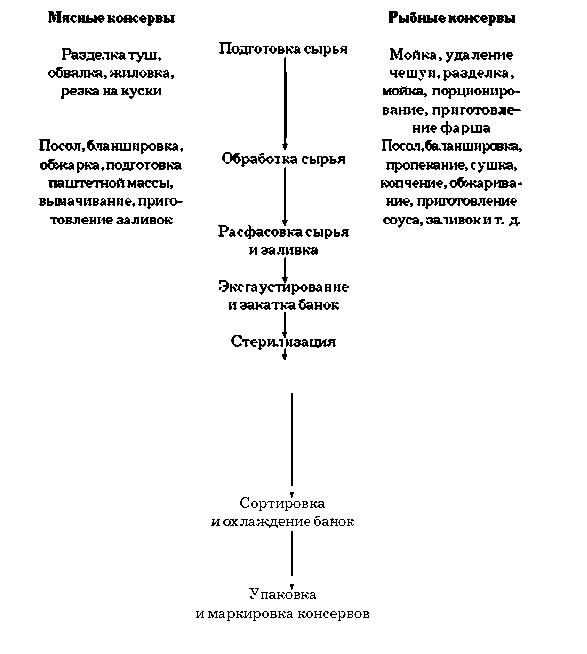 Схема производства. влияние