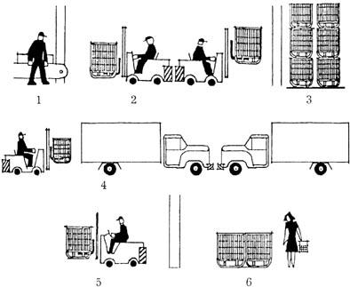 Рис. Схема доставки