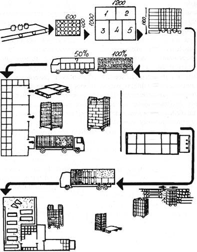 Рис.  Транспортно-технологическая схема товародвижения от производства до магазина.