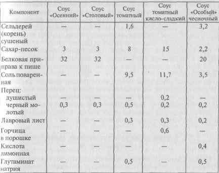 Классификация и ассортимент концентратов кулинарных соусов.