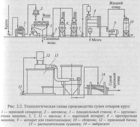Производственная схема производства молочных смесей.