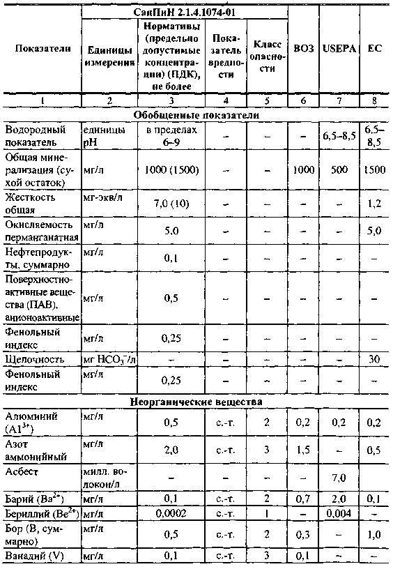 гост на питьевую воду в россии
