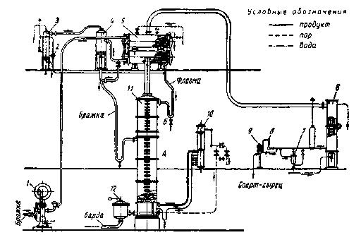 Схема брагоперегонной