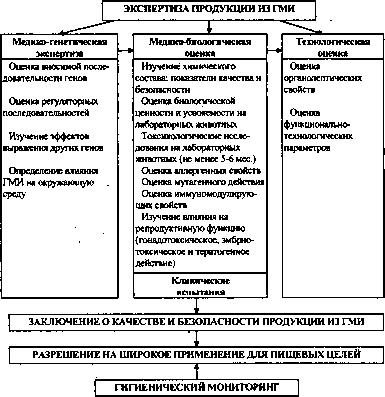 PDF На проведение лабораторных исследований (анализы)