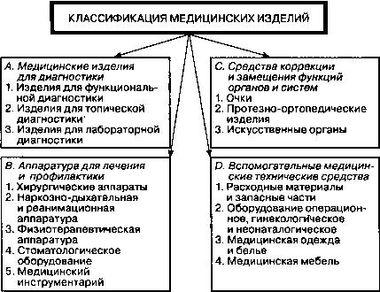 Стерилизация изделий медицинского назначения и медицинского инструмента /31