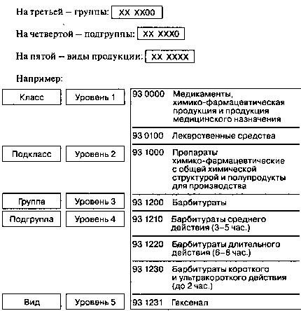 Классификация виды