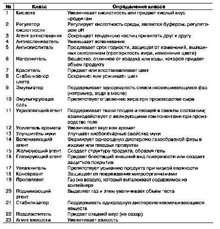 классы пищевых добавок