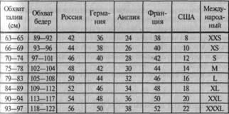 Шкала размеров типовых фигур