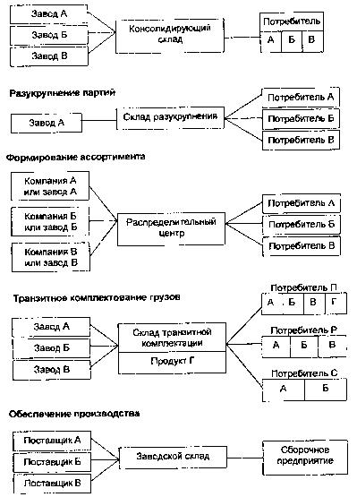 Понятие склад логистике