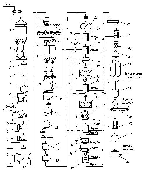 Мукомольное производство