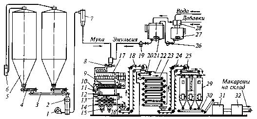 Аппаратурно технологическая