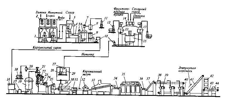 Срок хранения карамели