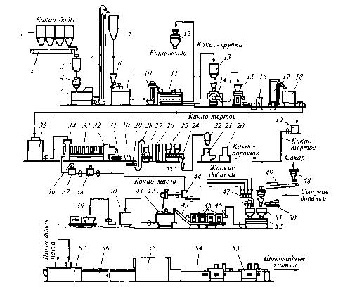 Оборудование для производства плиточного шоколада и какао-порошка.