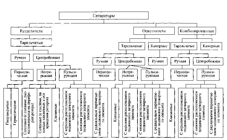 Рис. Классификация сепараторов