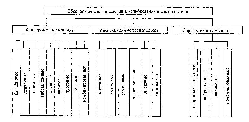 Классификация оборудования для