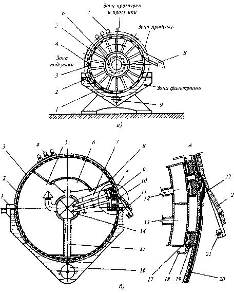 Вакуум-фильтры