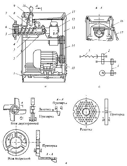 схема мясорубки МИМ-500: а