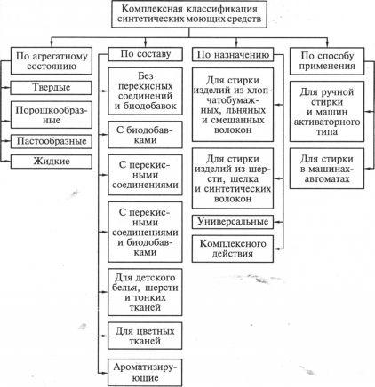 Классификация и ассортимент синтетических моющих средств