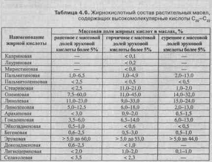 Таблица жирных масел по жирокислотному составу