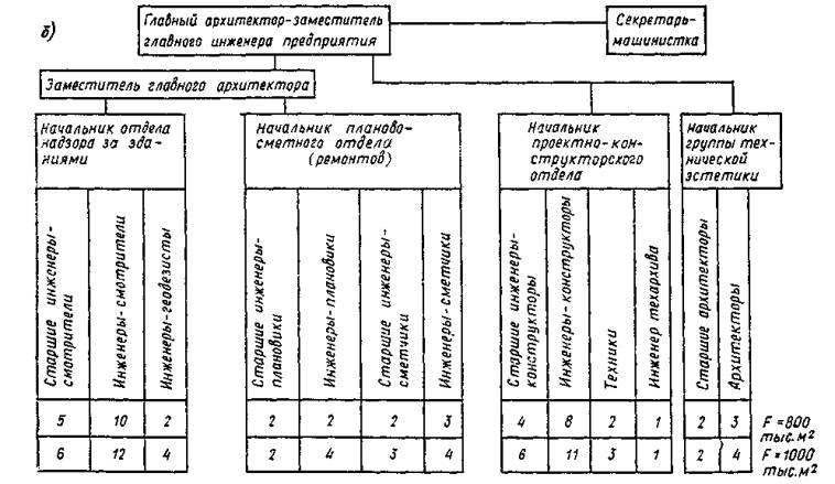 Инструкция эксплуатация зданий и сооружений на предприятии