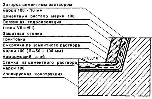 Поликарбонатом шумоизоляция сотовым