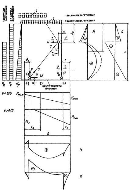 Гост на устройство подпорной стенки