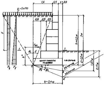 Расчёт подпорной стенки