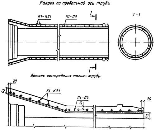 Конструкция напорных труб
