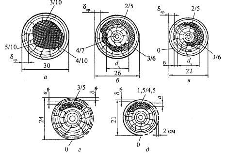 Инструкция Измерения Провеса Проводов Вл