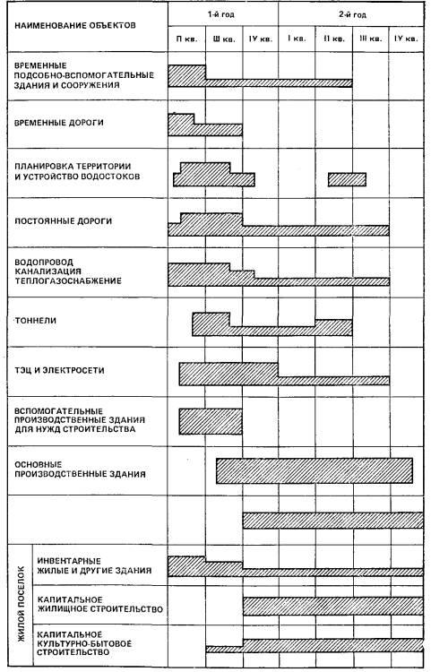 График производства работ в строительстве образец скачать