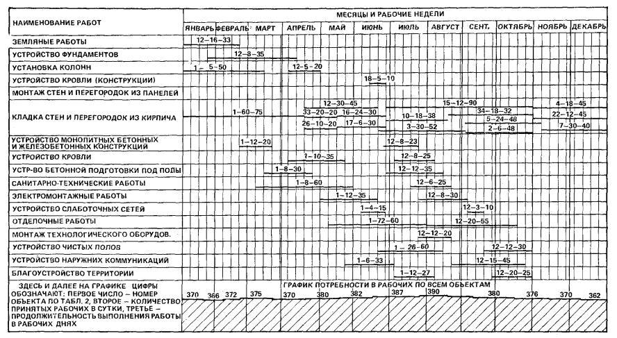 Календарный график выполнения работ образец скачать