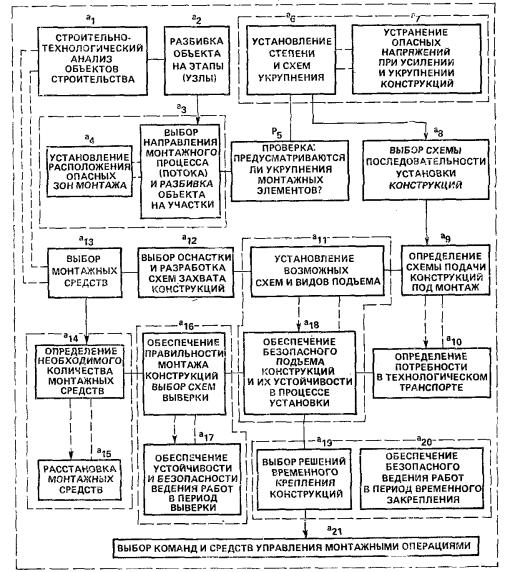 Организационно технологическая схема линейного объекта фото 973