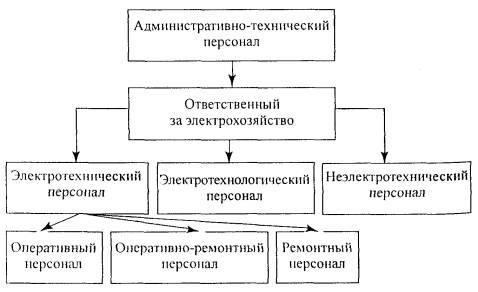 Схемы электрохозяйства
