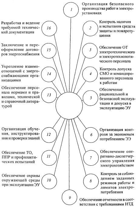 Инструкция главному энергетику