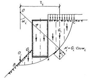 Наименьшее активное давление на подпорную стенку будет при положении задней грани стенки