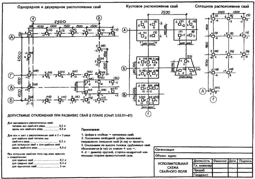 исполнительные схемы по подземной части зданий и сооружений