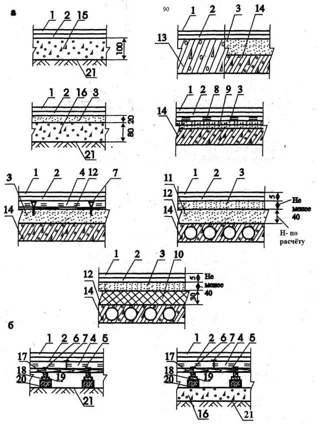Полы из керамзитобетона снип формовка бетонной смеси